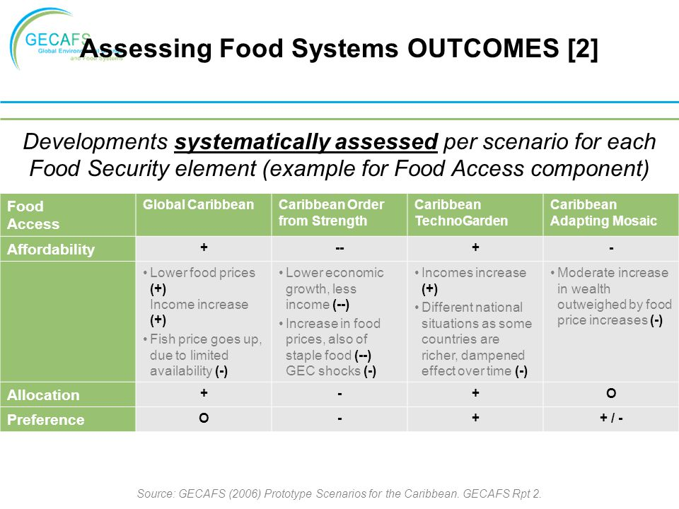 Assessing Food Systems OUTCOMES [2]